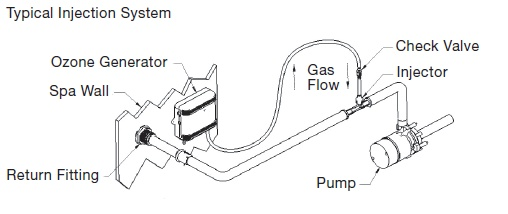 typical hot tub electrical hook up With proper preparation and instruction, electrical installation for a new hot tub can be done on your own.